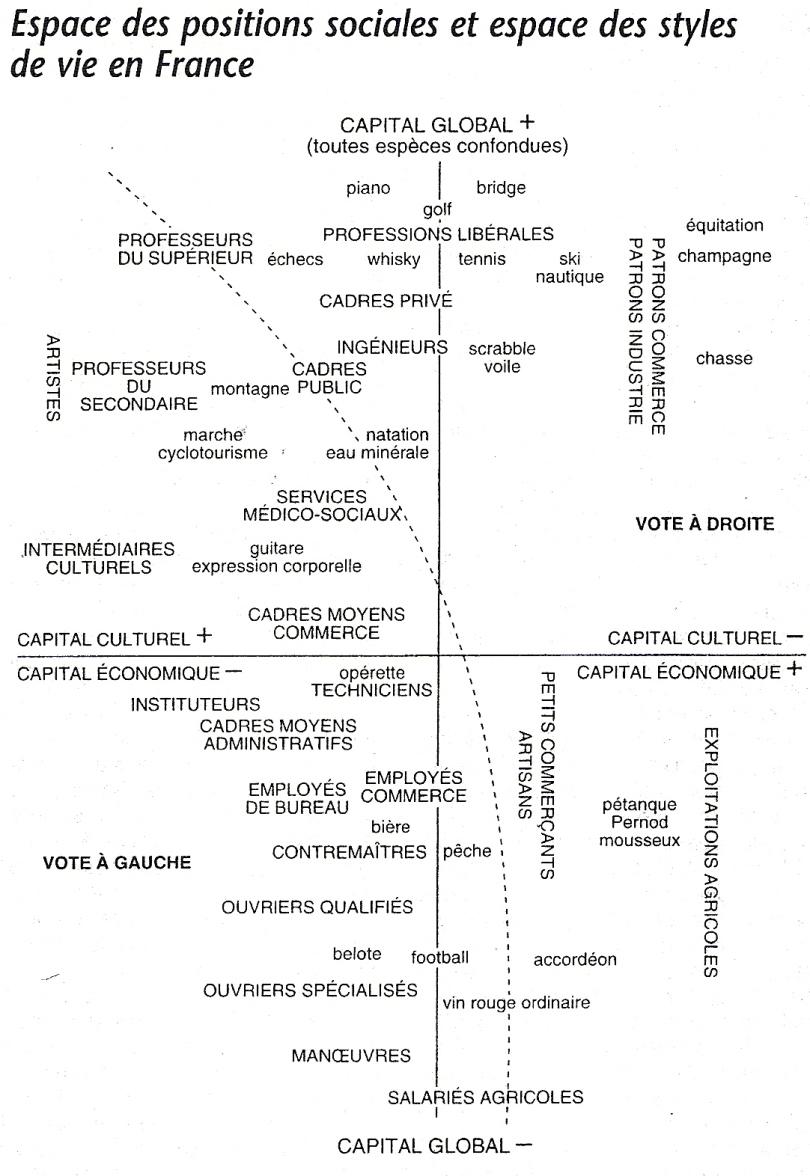 espace social et styles de vie