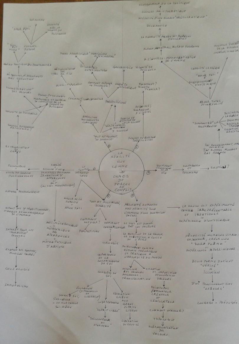 Carte mentale Nietzsche